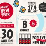 Angry Birds da record nel periodo natalizio