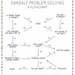 Gandalf Problem Solving? Un semplice diagramma di flusso