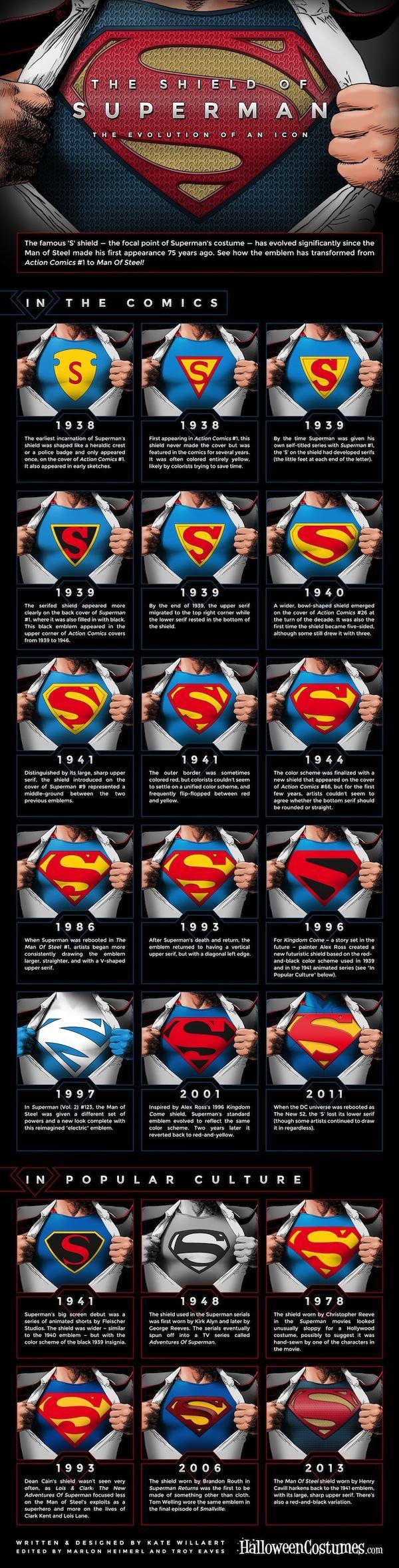 scudo-superman-infografica