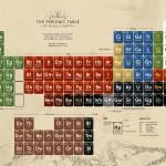 La tavola periodica della Terra di Mezzo