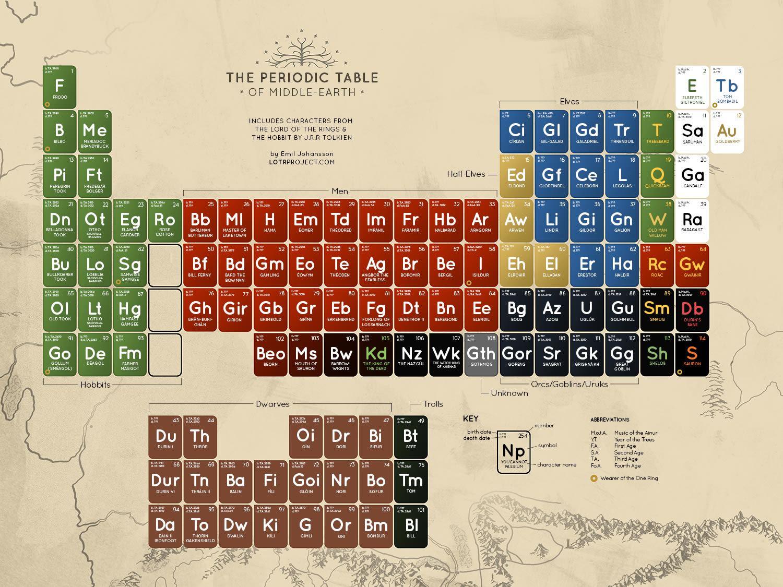 tavola-periodica-terra-di-mezzo